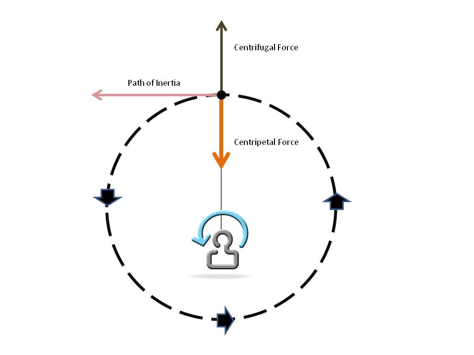 Rotary motion golf lessons blog golf instruction videos general education requirement could help us hit more greens in regulation the diagram below illustrates the forces at work during circular motion ccuart Image collections